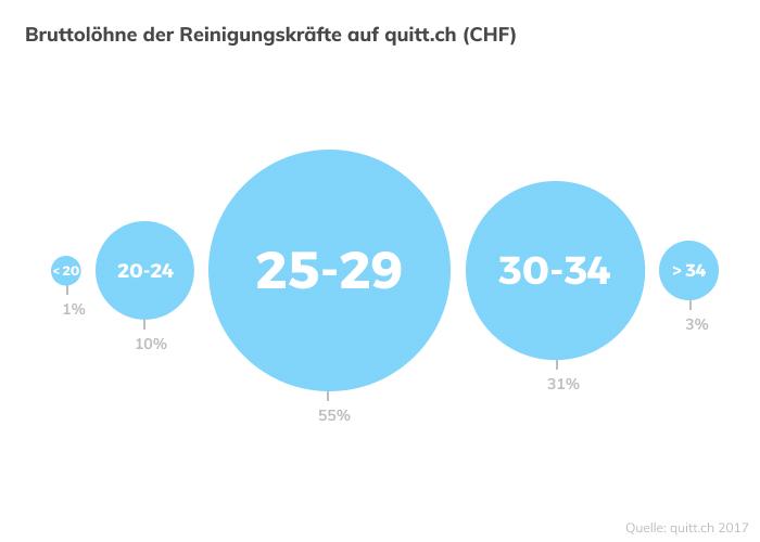 Bruttolöhne Putzfrauen SChweiz quitt.ch Lohn