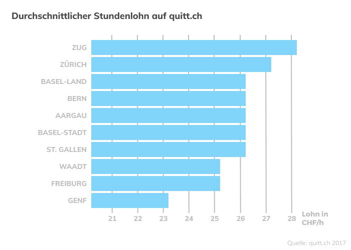 Lohn Putzfrau Stundelohn Schweiz Kanton