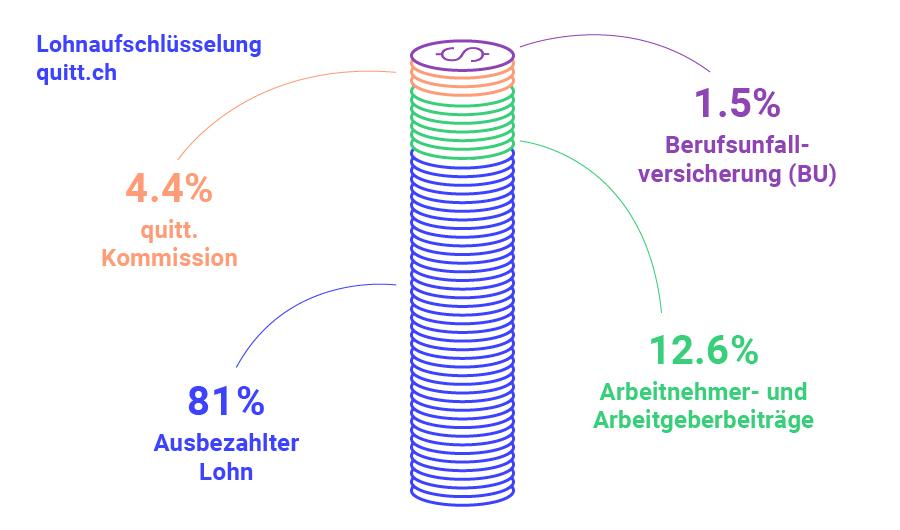 Lohnaufschlüsselung Schweizer Brutto- und Nettlolohn