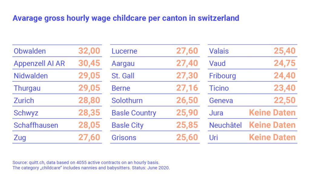 Nanny wage