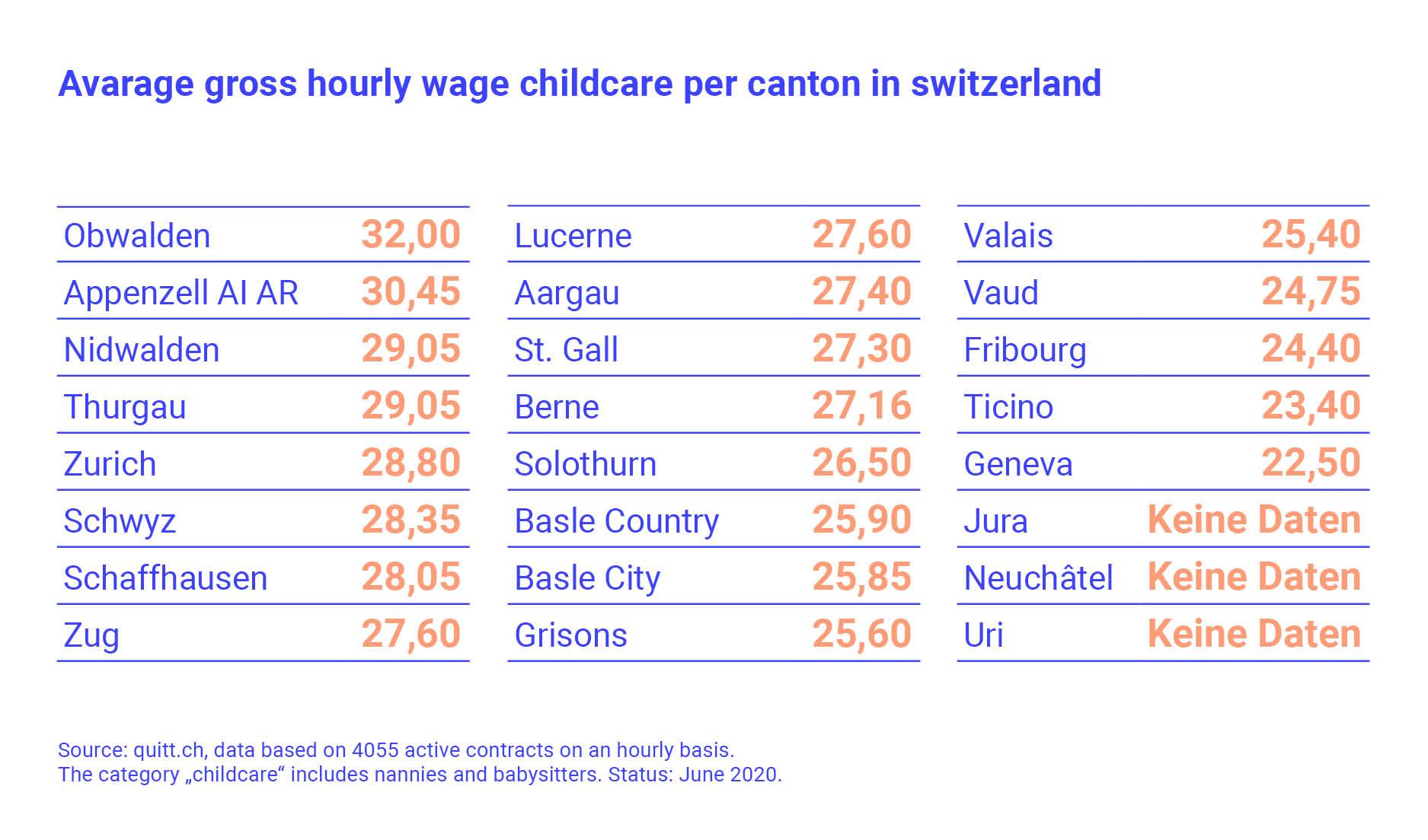 Lohnkostenrechner