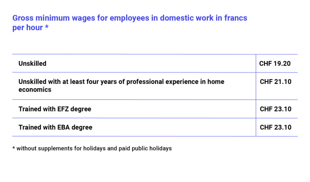 What Are Fair Wages For A Nanny In Switzerland A Blog By Quitt Ch
