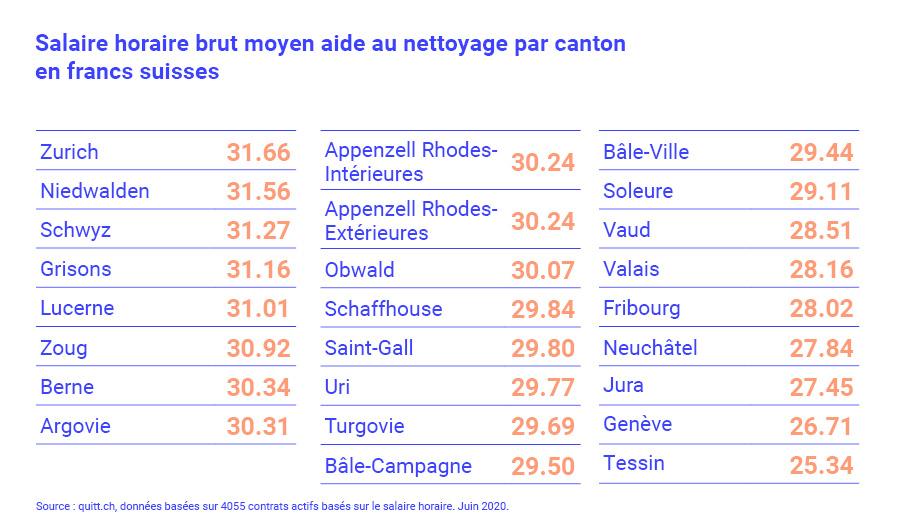 Offres d'emploi Nettoyage - Genève, GE | marcabel.fr Suisse