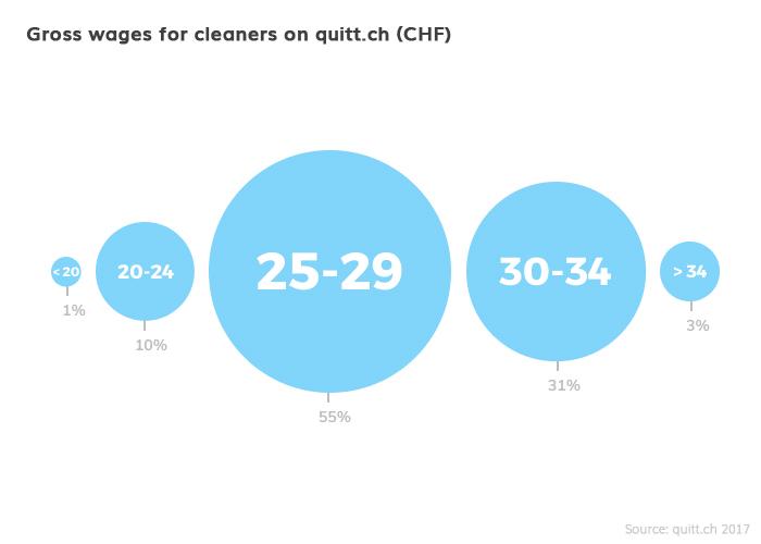 gross wages cleaner quitt.ch