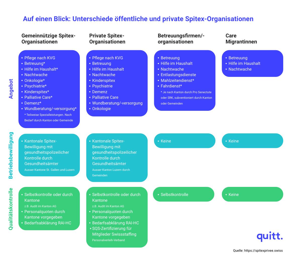 Unterschiede öffentliche und private Spitex-Organisationen